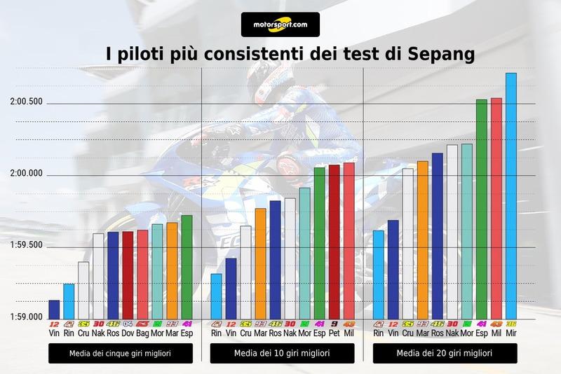 I piloti più consistenti dei test di Sepang