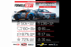 Bekanntgabe: Motorsport Network und Formula Drift