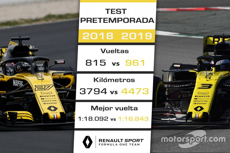 Comparación Renault F1 Team test 2018-2019