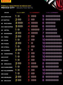 Выбор шин на Гран При Мексики