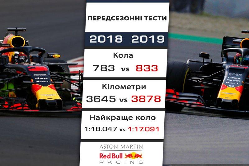 9. Red Bull - 0,956 секунди