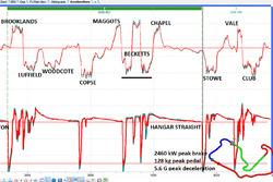 Telemetria della simulazione di Silverstone di Wintax Magneti Marelli