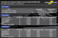 Perbandingan catatan waktu Sean Gelael di Bahrain