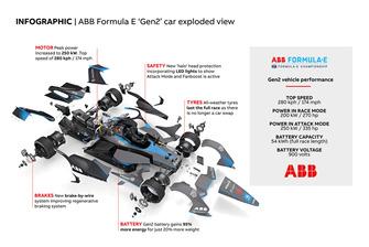 Infographic ABB Formula E Gen2 Car Exploded View