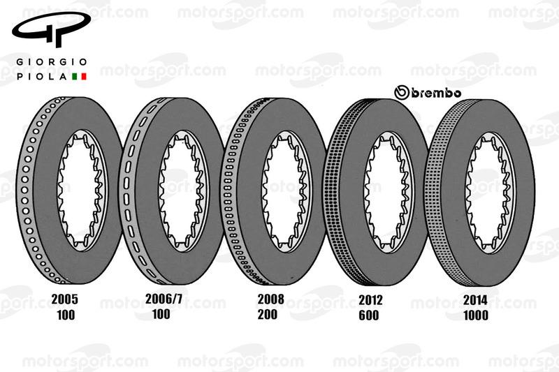 Dischi freno, l'evoluzione dal 2005 al 2014