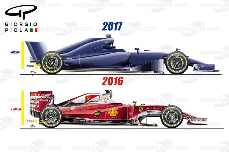Aerodynamik-Regeln für 2017, Seitenansicht
