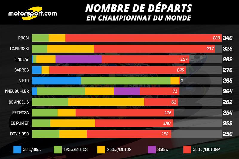 Nombre de départs en championnat du monde
