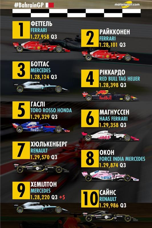 Попередня стартова решітка Гран Прі Бахрейну 01-10