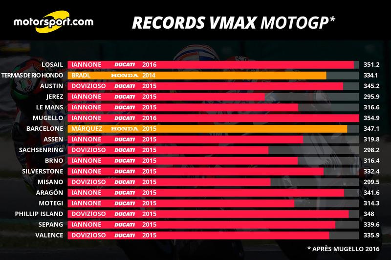 Records VMAX après Mugello 2016