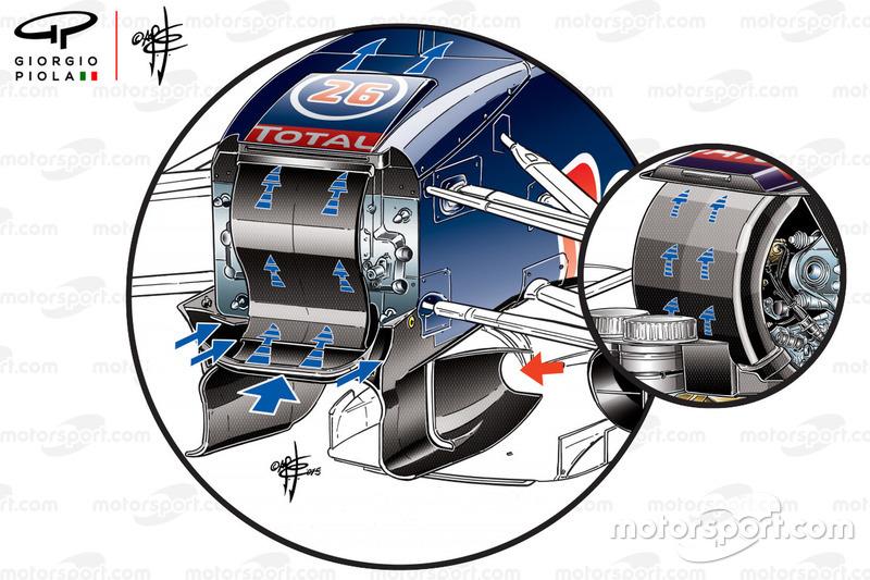 Comparaison du S-duct de la Red Bull Racing RB11