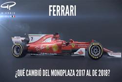 Ferrari SF70H y SF71H comparación video