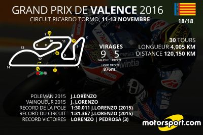 Infographies des Grands Prix 2016