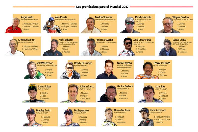 Pronósticos MotoGP 2017