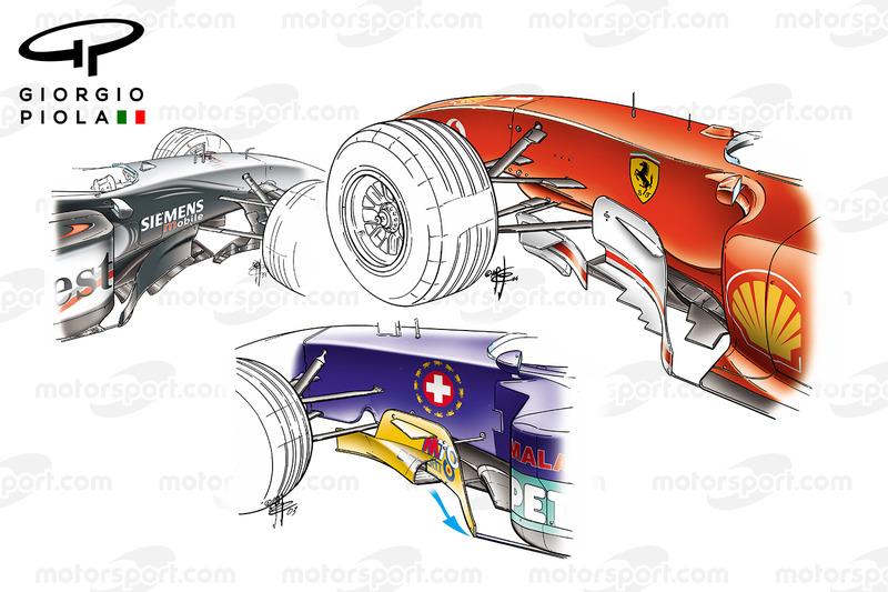 Comparaison des conditionneurs de la McLaren MP4-17D, Ferrari F2004M et Sauber C22