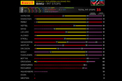 Pirelli, grafico pit stop GP d'Azerbaijan