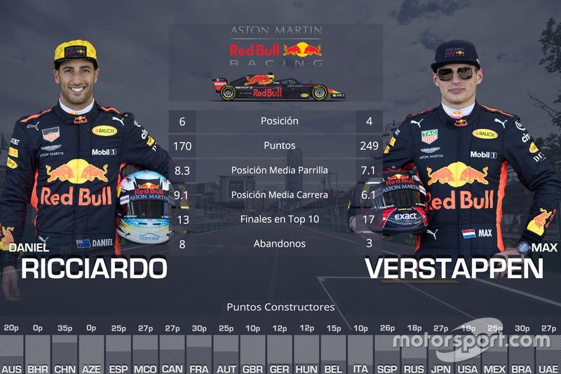 La comparación entre compañeros de equipo en 2018: Daniel Ricciardo vs Max Verstappen, Red Bull