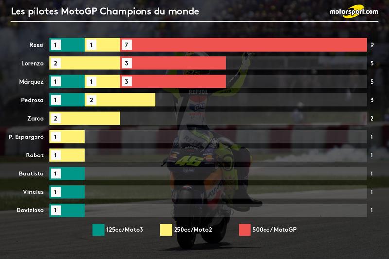 Les pilotes MotoGP Champions du monde