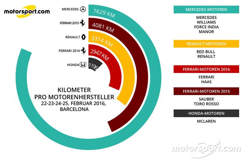 Kilometer pro Motorenhersteller 22.-25. Feb
