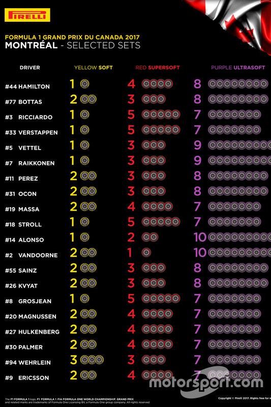 Pirelli tyre choice Canada GP