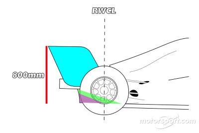 Teste Pirelli Red Bull Racing Mugello