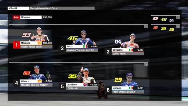 MotoGP Starting Grid: Thailand GP