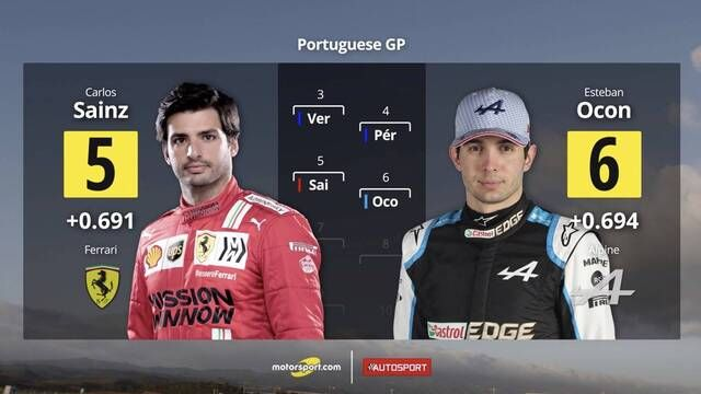 Starting Grid for the Portuguese Grand Prix