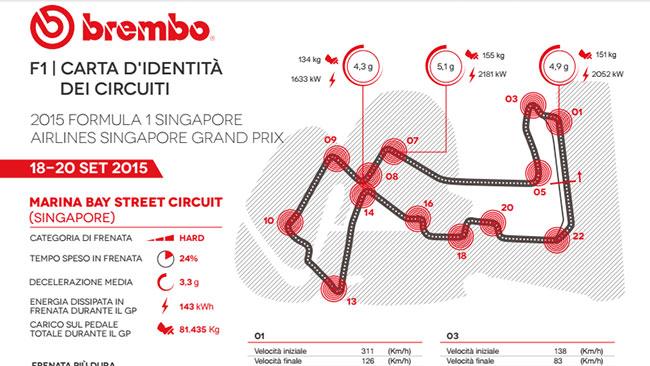 Singapore: poco spazio per raffreddare i freni