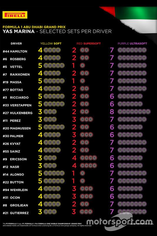 Вибір шин Pirelli пілотами
