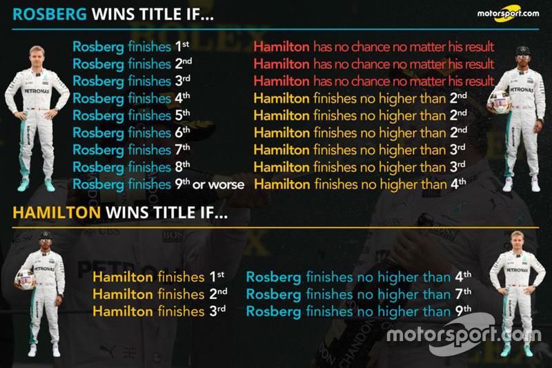 Порівняння Льюіса Хемілтона, Mercedes AMG F1, та Ніко Росберга, Mercedes AMG F1