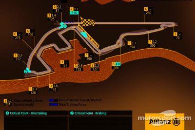 Diagrammes de la piste