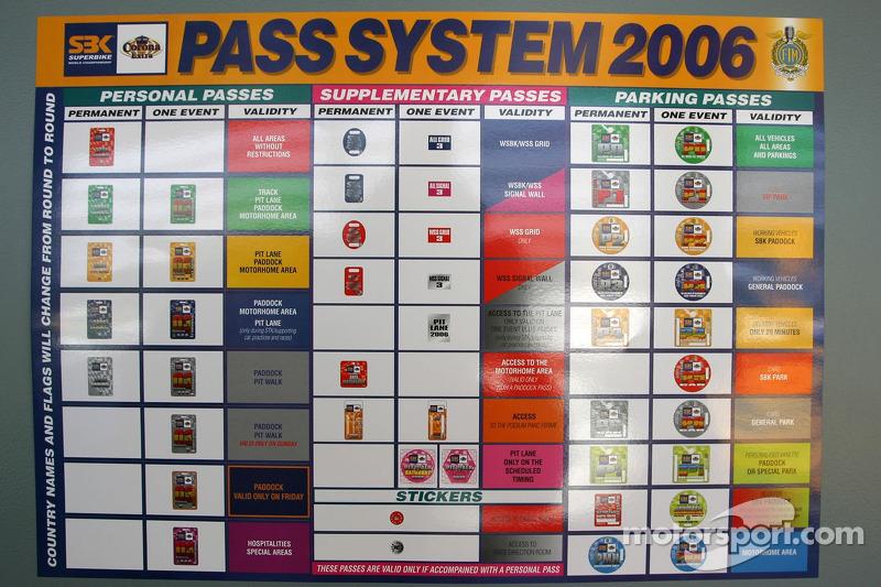 Le système passe 2006