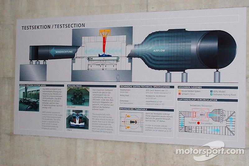 Le diagramme de la soufflerie de BMW Sauber