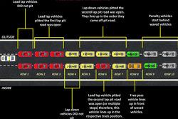 Nuevo registro doble  diagrama de  procedimientos de reinicio