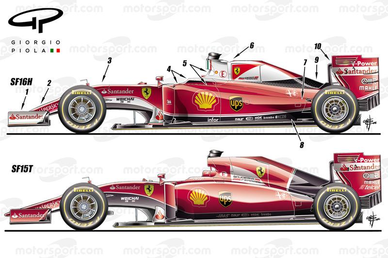 Confronto fra Ferrari SF16H e SF15T