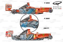 Seitenvergleich, Ferrari F2004-F2005-248F1
