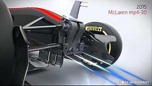 L'evoluzione dell'S-duct dalla Ferrari del 2008 alla McLaren di oggi