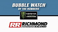 Bubble watch Richmond: Last chance for a playoff spot