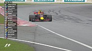GP de Malaisie - Max Verstappen remporte la course
