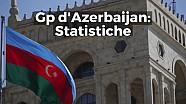 GP d'Azerbaijan: statistiche